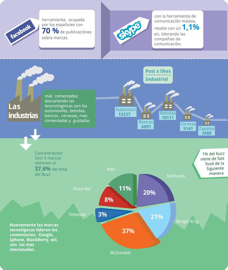 Infográfico Espanha E.life - Infográfico Sobre marcas no Facebook