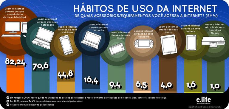 Infográfico E.life - Infográfico Sobre hábitos de uso na Internet